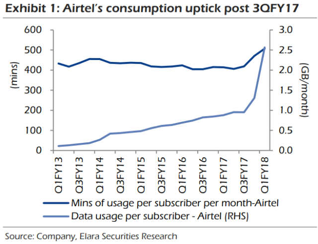 Airtel data consumption grows