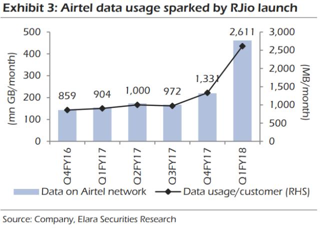 Airtel data use and Jio impact