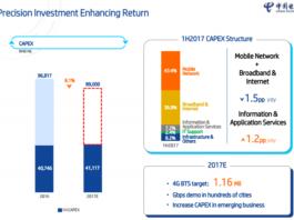 China Telecom investment and return