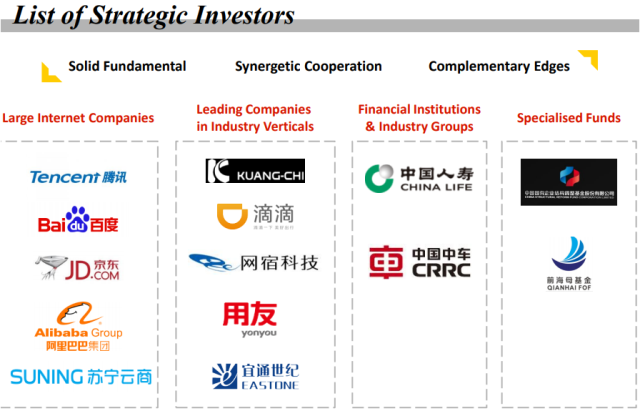 China Unicom Strategic Investors