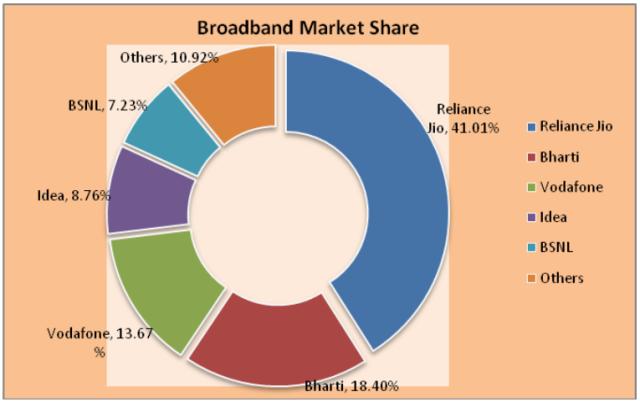 India broadband market share June 2017