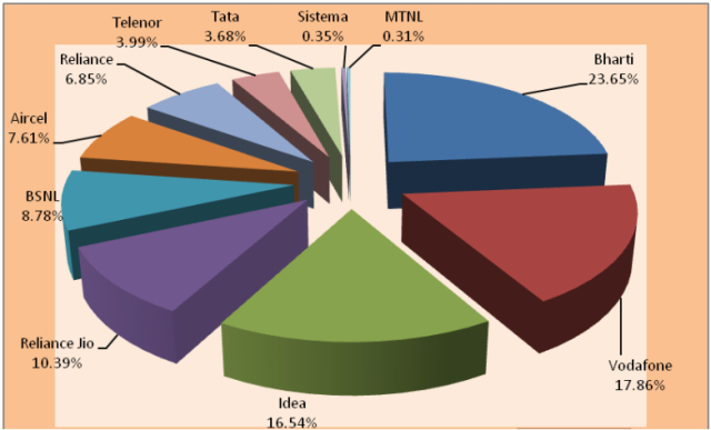 Reliance Jio market share in June 2017