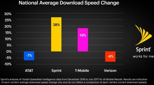 Sprint LTE speed
