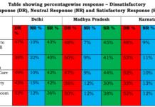 TRAI IVRS survey 2017