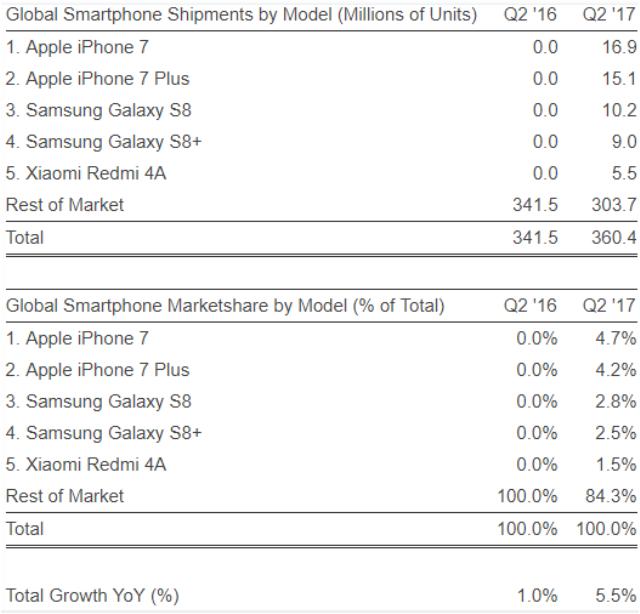 Top smartphone models