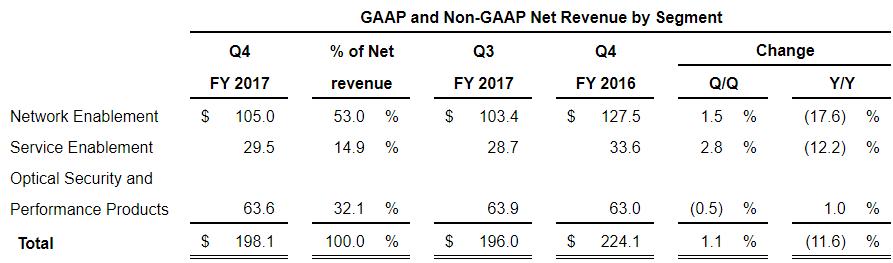 Viavi Solutions revenue fiscal 2017