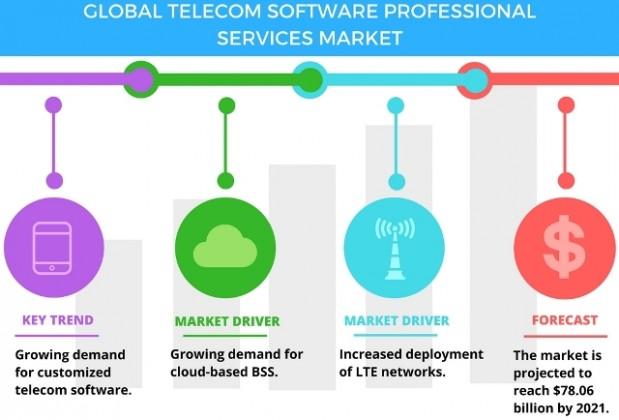 telecom software professional services market