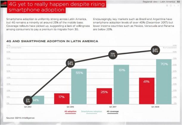 Latin America 4G coverage