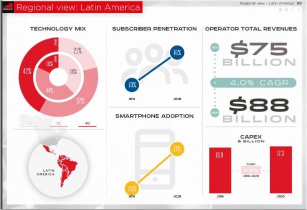 Latin America telecom Capex and revenue prediction