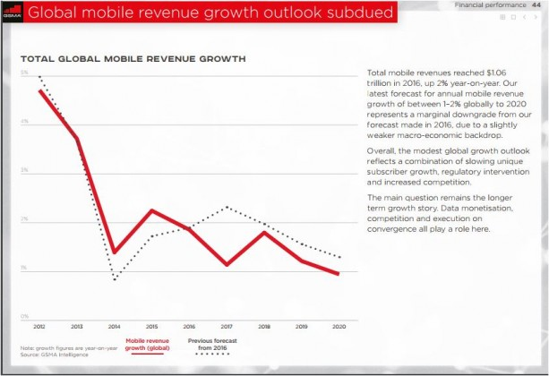 Mobile revenue growth prediction
