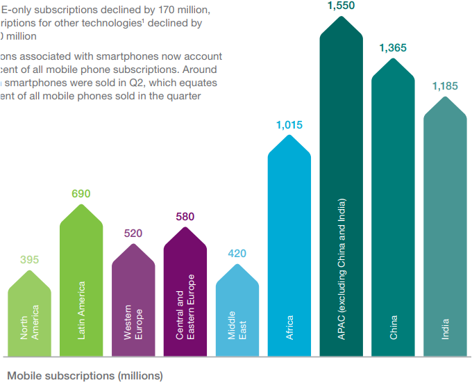 Mobile subscriptions in Q2 2017