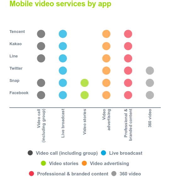 Mobile video apps