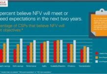 Oracle and NFV survey