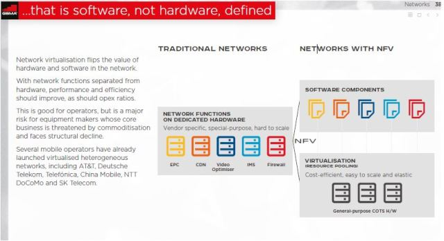 network virtualization for telecoms