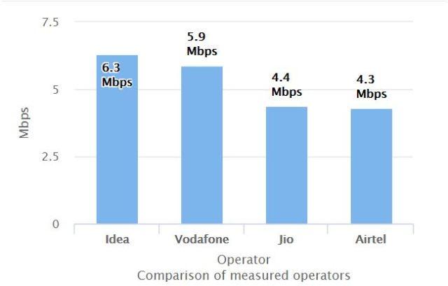 4G upload speed on TRAI app in September 2017