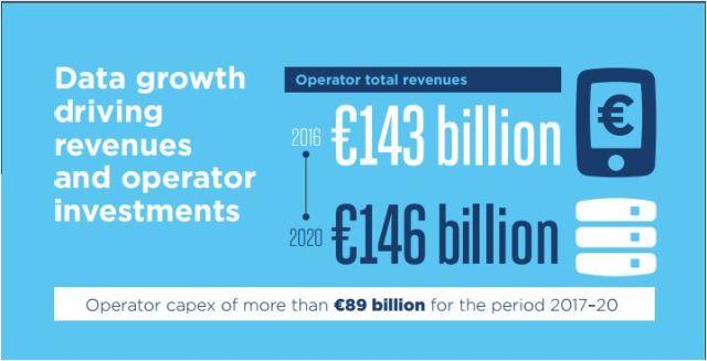 Europe operator investment