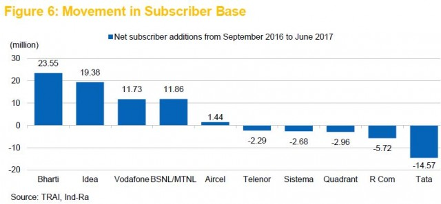 Reliance Communications lost subscribers