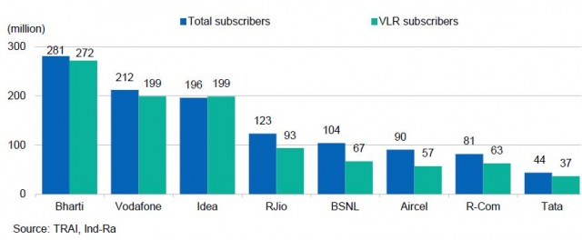 Reliance Communications subscriber base