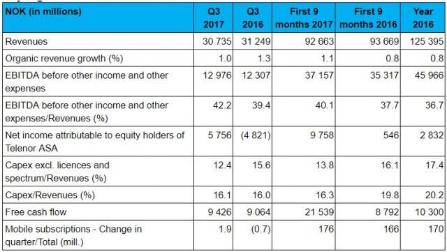 Telenor Revenue Performance Q3 2017 Telecomlead