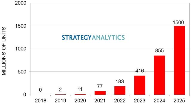 5G Smartphone Shipments forecast