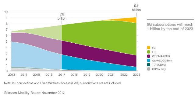 5G forecast by Ericsson