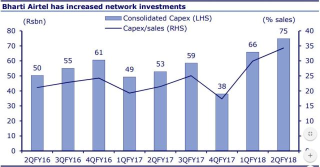 Bharti Airtel network investments in H1