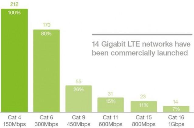 Gigabit LTE networks Ericsson report