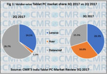 India tablet market Q3 2017