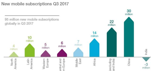 New mobile subscriptions Q3 2017 Ericsson Report