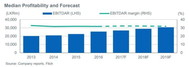 Sri Lanka telecoms Profitability and Forecast