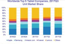 Tablet market share Q3 2017 IDC chart