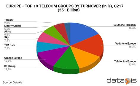 Telecom revenues for Top 10 European operators