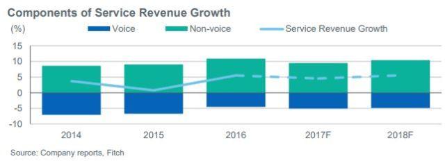 Thailand Service Revenue Growth