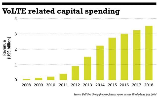 VoLTE capital spending forecast