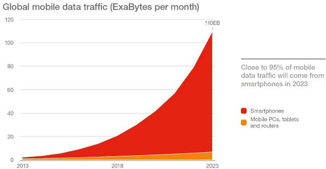 Data traffic in India and China predictions by Ericsson Mobility