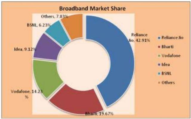 India broadband market share October 2017