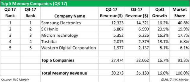 Memory market share Q3 2017
