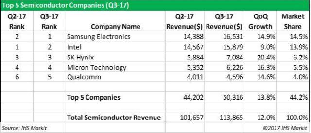 Semiconductor market share Q3 2017