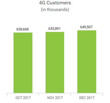 China Mobile 4G subscribers 2017