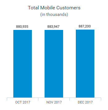 China Mobile subscribers in 2017