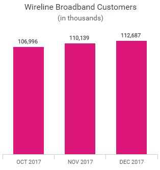 China Mobile wireline broadband subscribers 2017