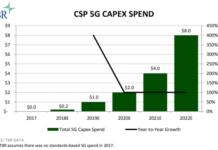 5G Capex spending forecast