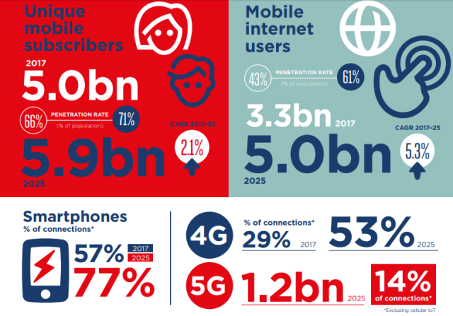 5G forecast by GSMA