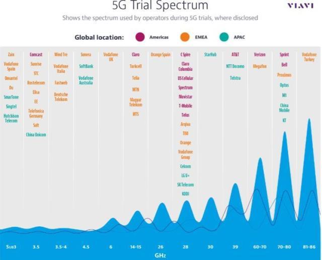 5G trials update in 2017