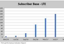LTE subscriber base in India