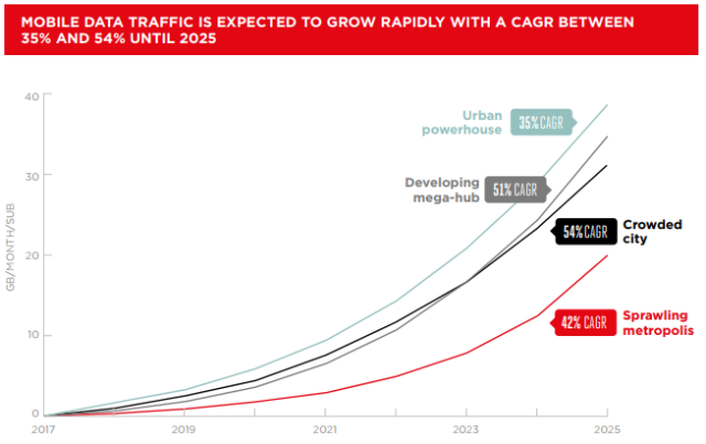 Mobile data growth in big cities