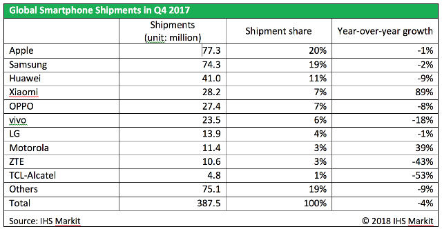 Smartphone brand performance in Q4 2017