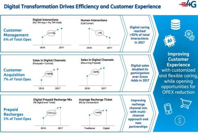 TIM digital transformation Q4 2017