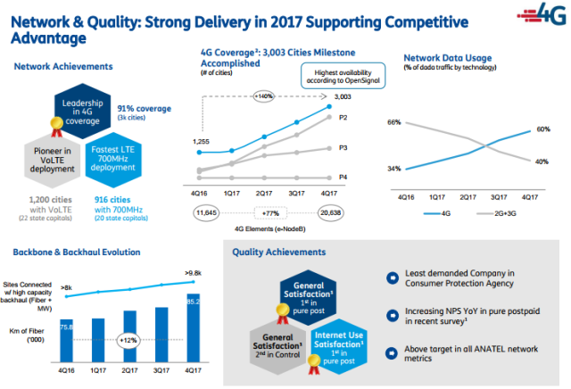 TIM network achievements in Q4 2017