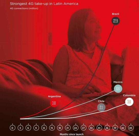 4G growth in Latin America and Argentina by GSMA
